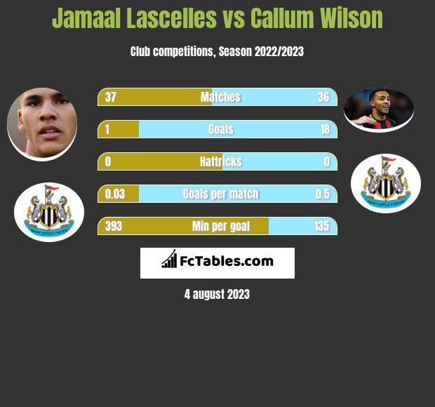 Jamaal Lascelles vs Callum Wilson