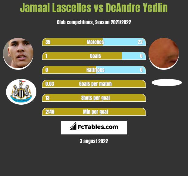 Jamaal Lascelles infographic statistics for Newcastle United