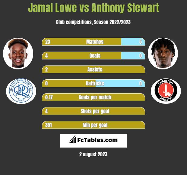 Jamal Lowe vs Anthony Stewart h2h player stats