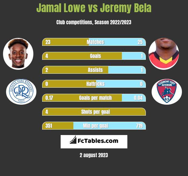 Jamal Lowe vs Jeremy Bela h2h player stats