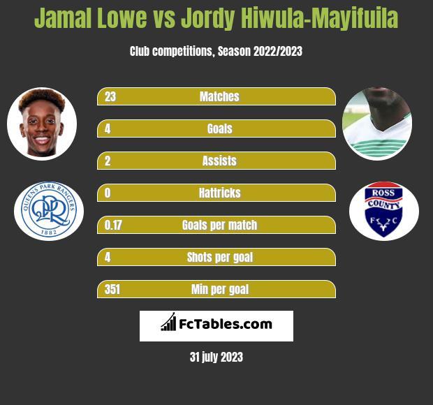Jamal Lowe vs Jordy Hiwula-Mayifuila h2h player stats