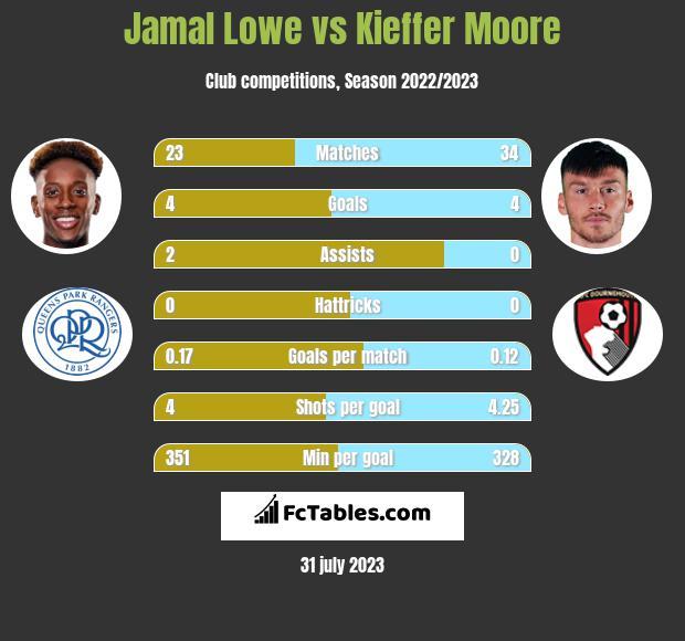Jamal Lowe vs Kieffer Moore h2h player stats