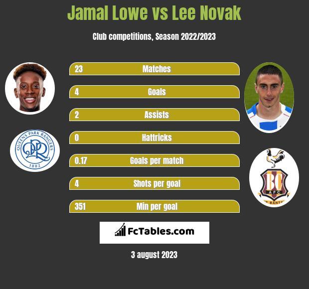 Jamal Lowe vs Lee Novak h2h player stats