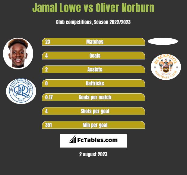Jamal Lowe vs Oliver Norburn h2h player stats