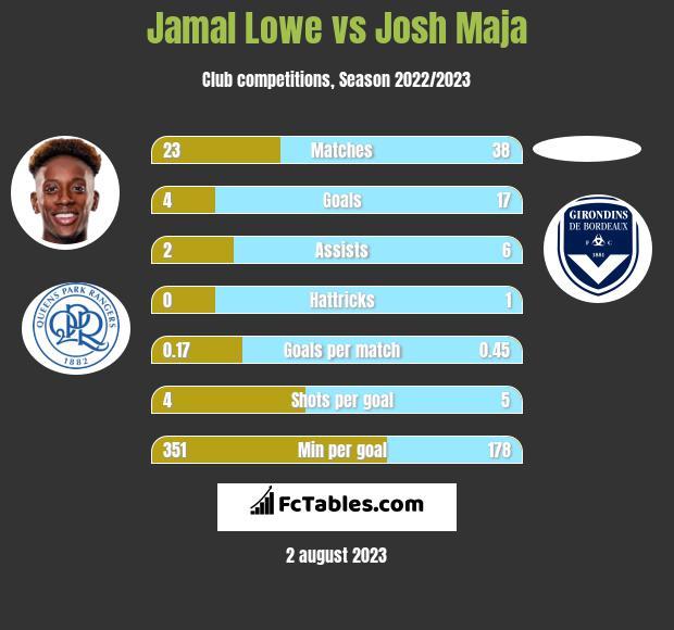 Jamal Lowe vs Josh Maja h2h player stats