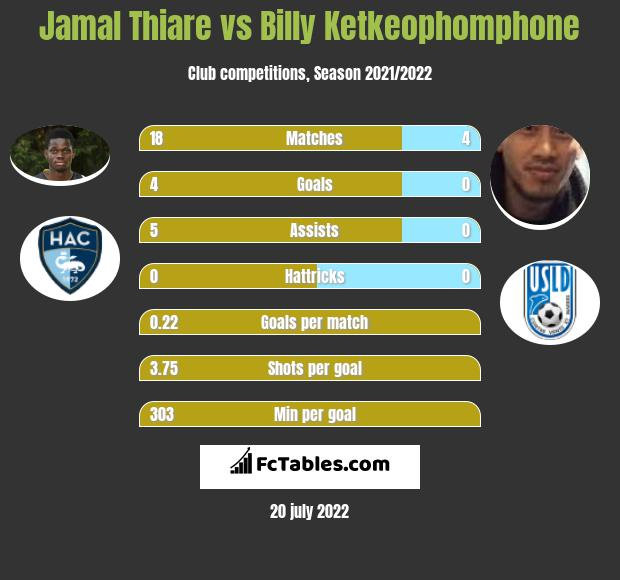 Jamal Thiare vs Billy Ketkeophomphone h2h player stats