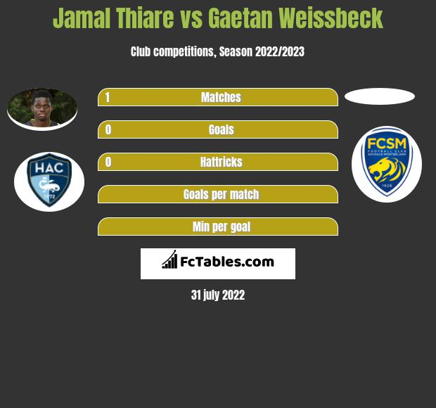 Jamal Thiare vs Gaetan Weissbeck h2h player stats