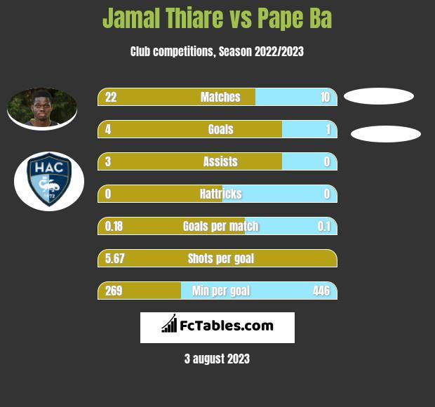 Jamal Thiare vs Pape Ba h2h player stats