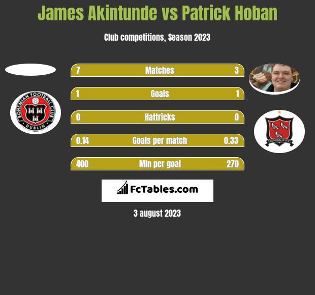 James Akintunde vs Patrick Hoban h2h player stats