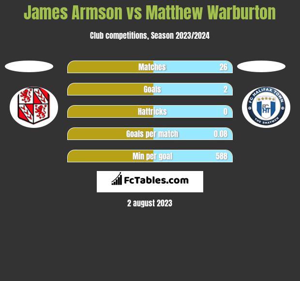 James Armson vs Matthew Warburton h2h player stats