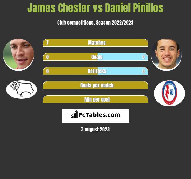 James Chester vs Daniel Pinillos infographic