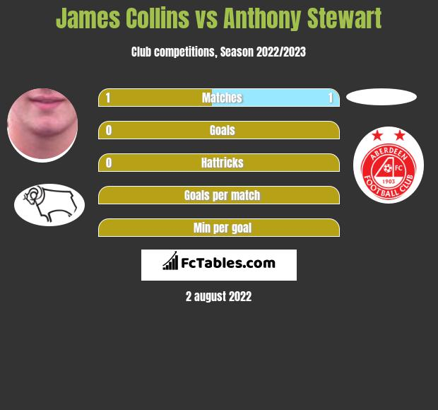 James Collins vs Anthony Stewart h2h player stats