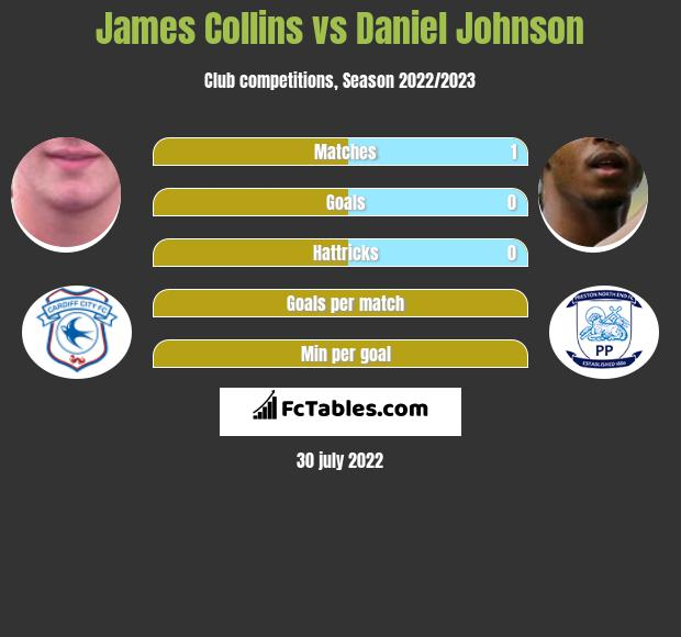 James Collins vs Daniel Johnson h2h player stats