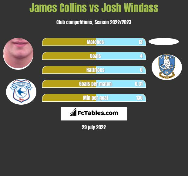 James Collins vs Josh Windass h2h player stats