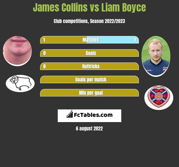 James Collins vs Liam Boyce h2h player stats