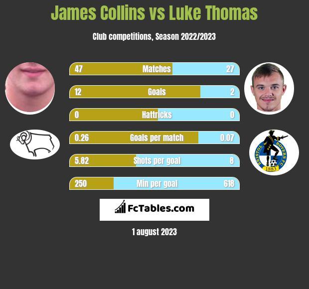 James Collins vs Luke Thomas h2h player stats