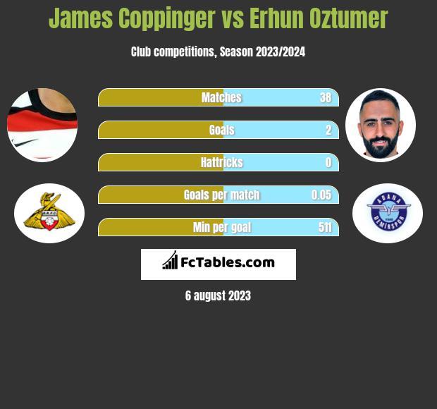 James Coppinger vs Erhun Oztumer h2h player stats