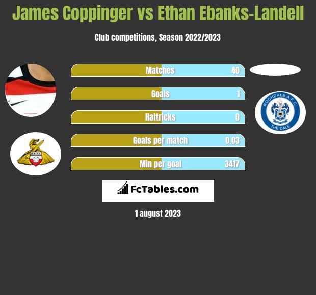 James Coppinger vs Ethan Ebanks-Landell infographic