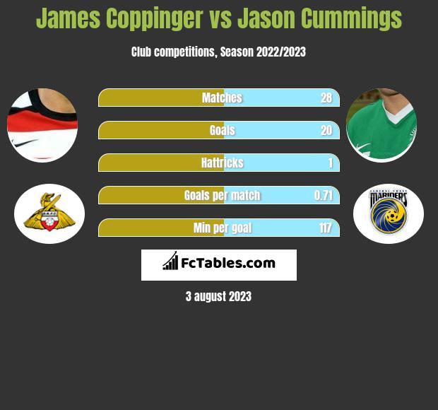 James Coppinger vs Jason Cummings infographic