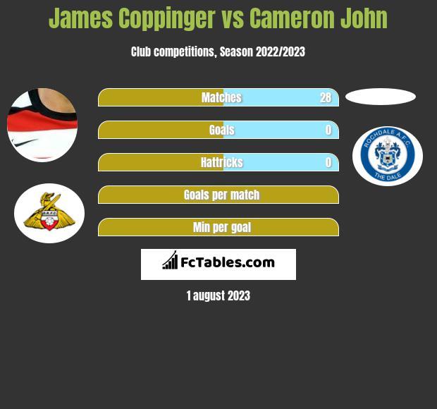 James Coppinger vs Cameron John infographic