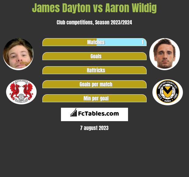 James Dayton vs Aaron Wildig infographic