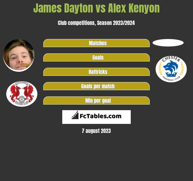James Dayton vs Alex Kenyon infographic
