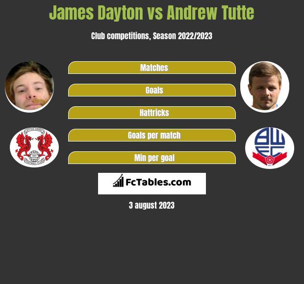 James Dayton vs Andrew Tutte infographic