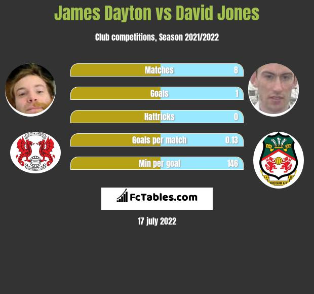 James Dayton infographic statistics for Oldham