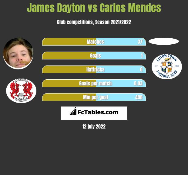 James Dayton infographic statistics for Morecambe