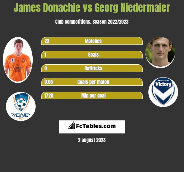 James Donachie vs Georg Niedermaier infographic