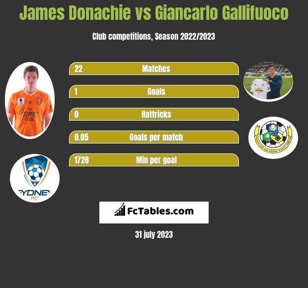 James Donachie vs Giancarlo Gallifuoco infographic