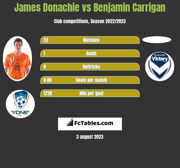 James Donachie vs Benjamin Carrigan infographic