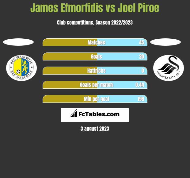 James Efmorfidis vs Joel Piroe h2h player stats