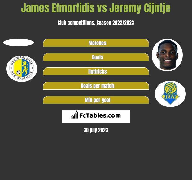 James Efmorfidis vs Jeremy Cijntje h2h player stats