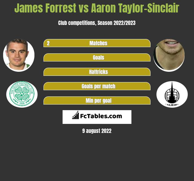 James Forrest vs Aaron Taylor-Sinclair infographic
