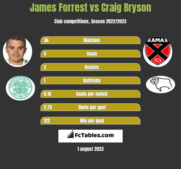 James Forrest vs Craig Bryson infographic