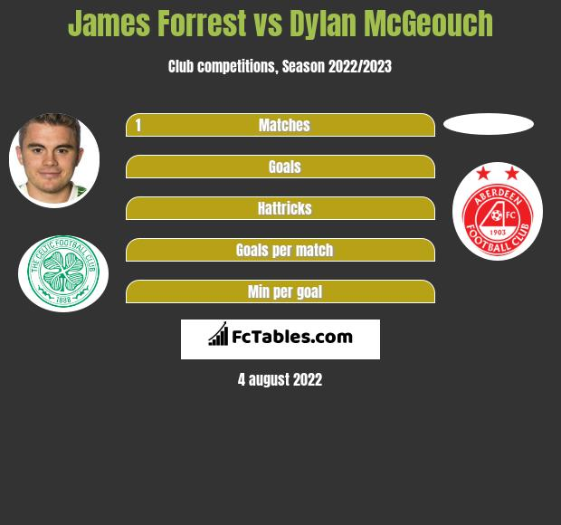 James Forrest vs Dylan McGeouch infographic