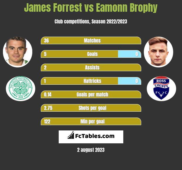 James Forrest vs Eamonn Brophy infographic