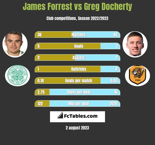 James Forrest vs Greg Docherty infographic