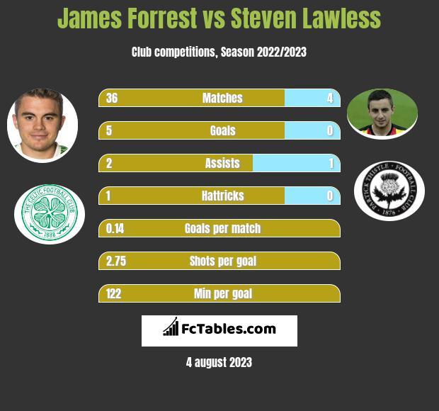 James Forrest vs Steven Lawless infographic