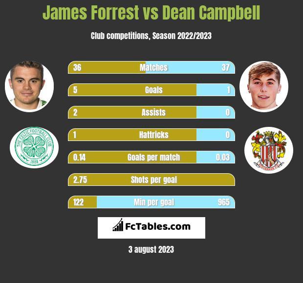 James Forrest vs Dean Campbell infographic