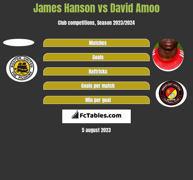 James Hanson vs David Amoo h2h player stats