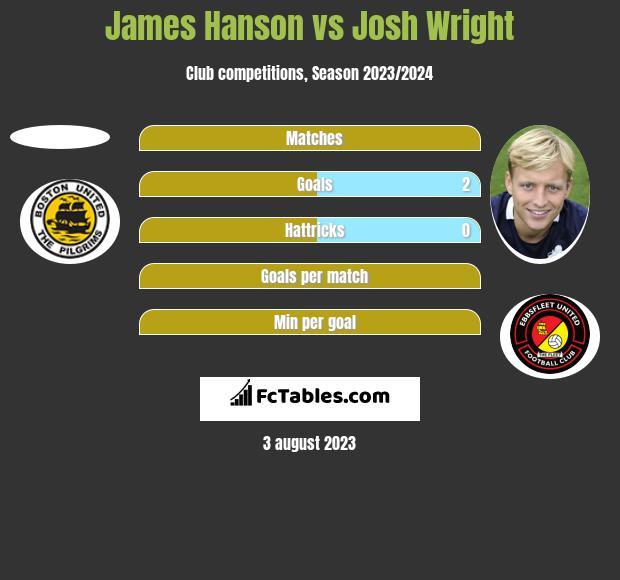 James Hanson vs Josh Wright h2h player stats