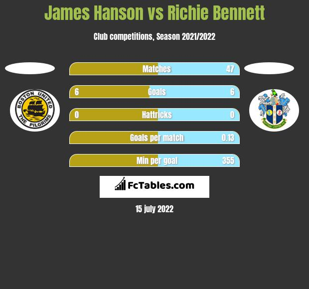 James Hanson vs Richie Bennett h2h player stats