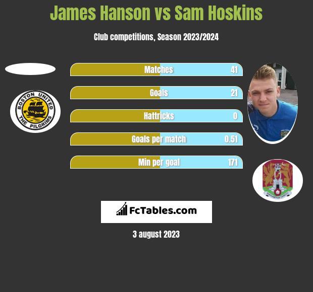 James Hanson vs Sam Hoskins h2h player stats