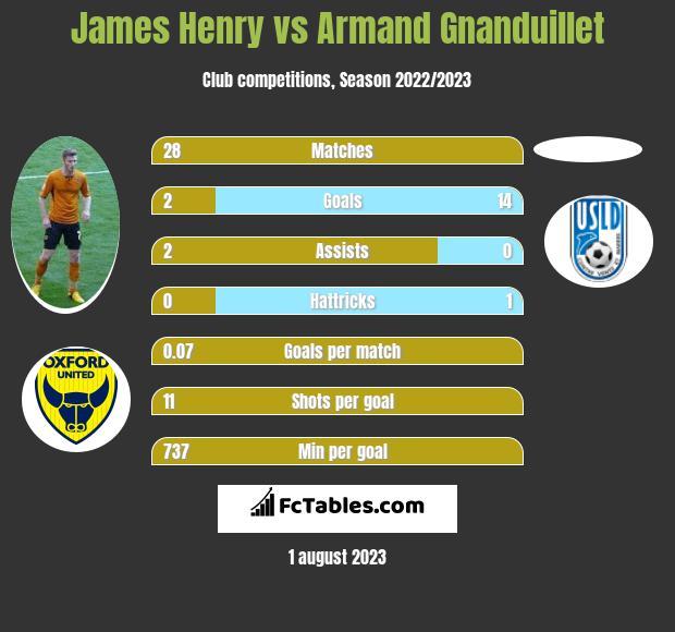 James Henry vs Armand Gnanduillet h2h player stats
