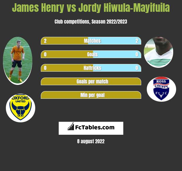 James Henry vs Jordy Hiwula-Mayifuila h2h player stats