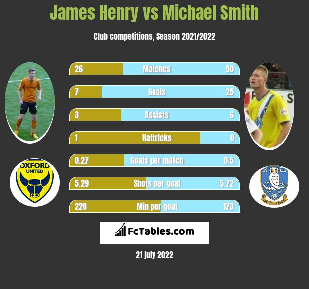 James Henry vs Michael Smith h2h player stats