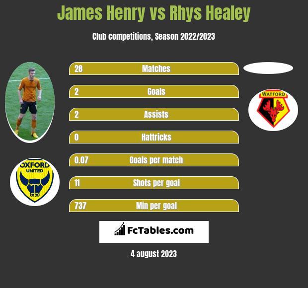 James Henry vs Rhys Healey h2h player stats