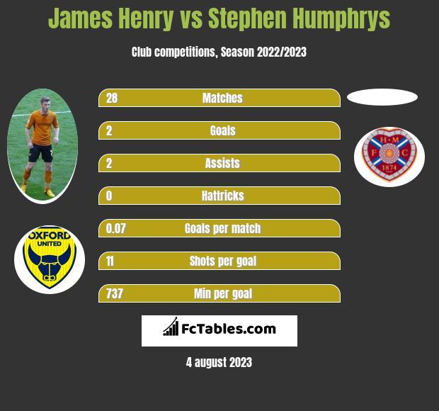 James Henry vs Stephen Humphrys h2h player stats
